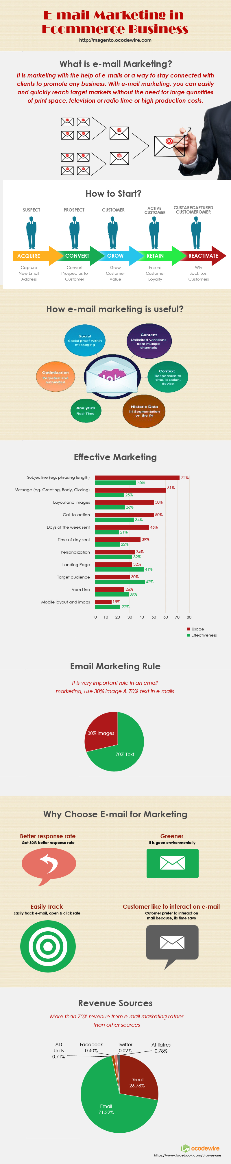 e-mail-marketing-infographic