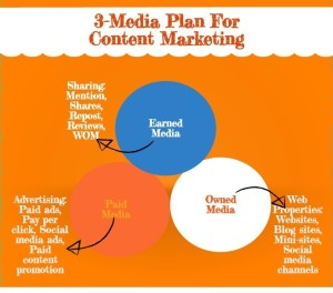 Content Marketing Stratgies