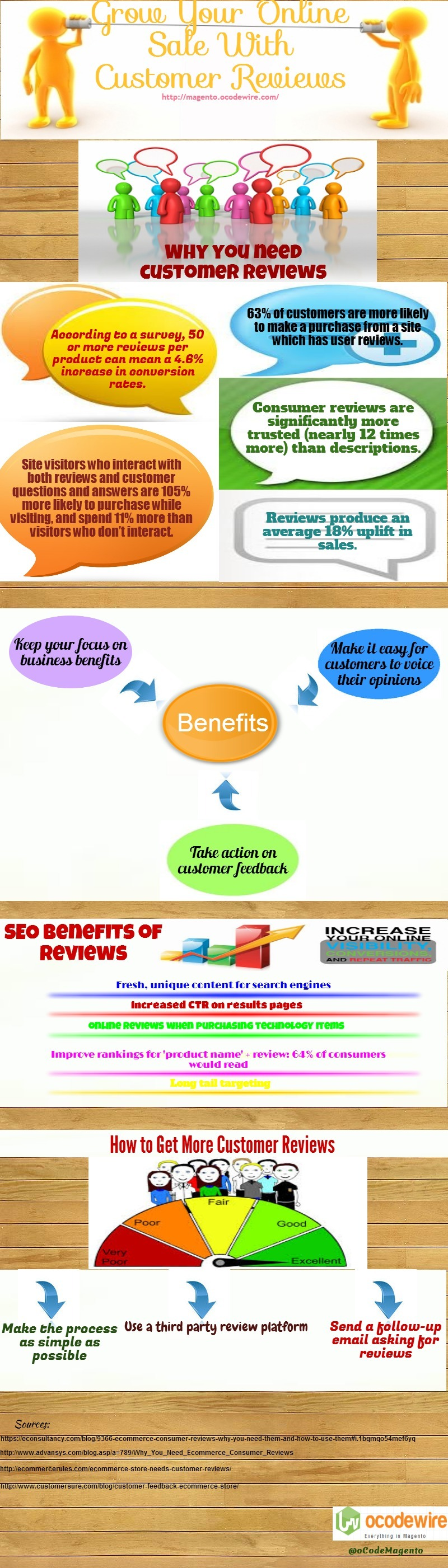 Grow your online sale with customer reviews