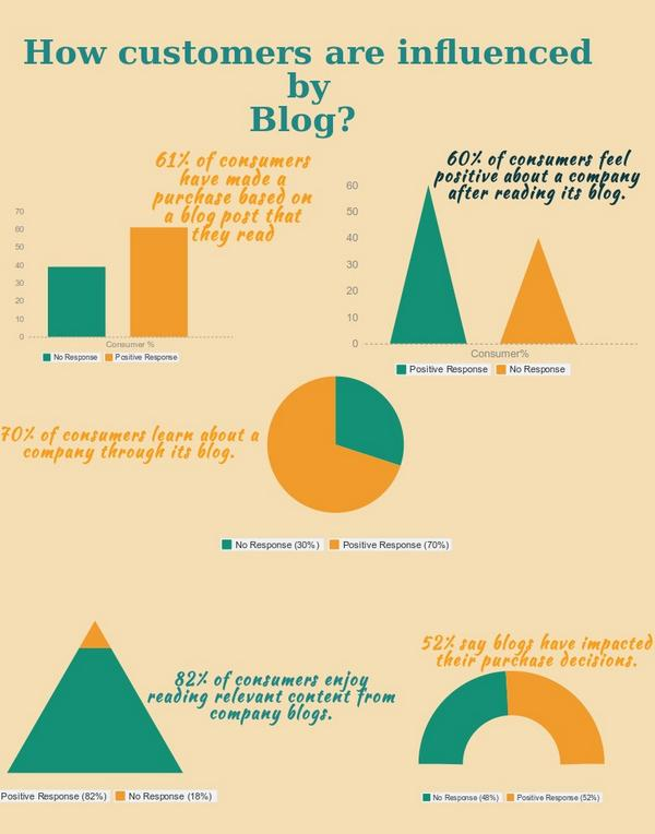 Know How customers are influenced by Blog_